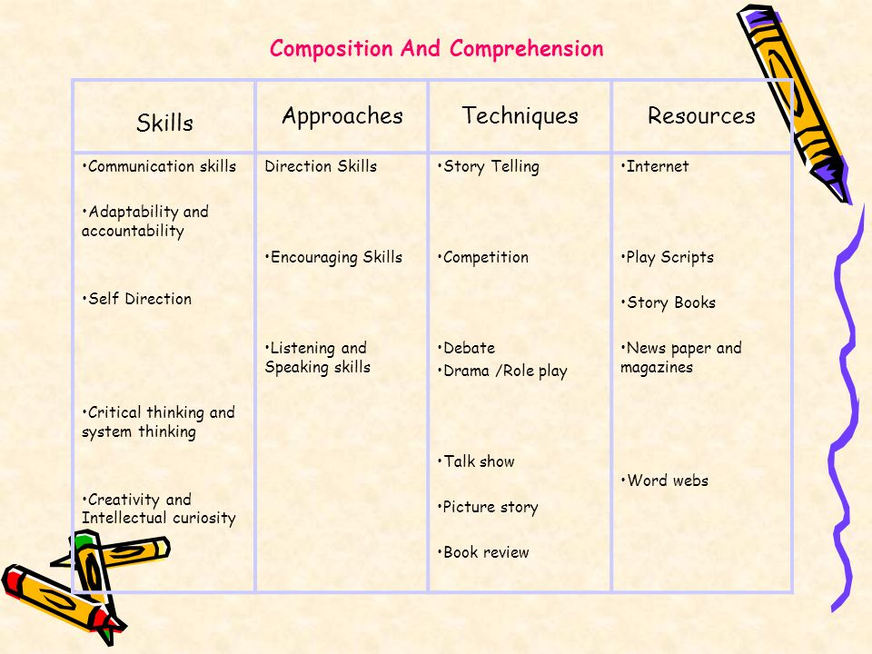 Skills Approaches Techniques Resources Composition And Comprehension