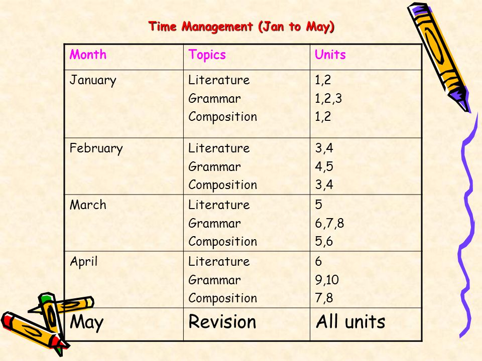 May Revision All units Month Topics Units January Literature Grammar