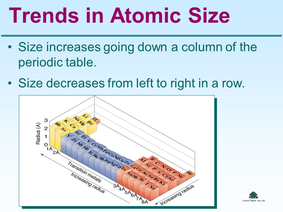 Trends in Atomic Size Size increases going down a column of the periodic table.