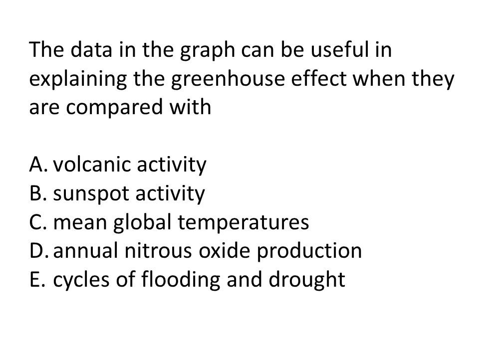 The data in the graph can be useful in explaining the greenhouse effect when they are compared with