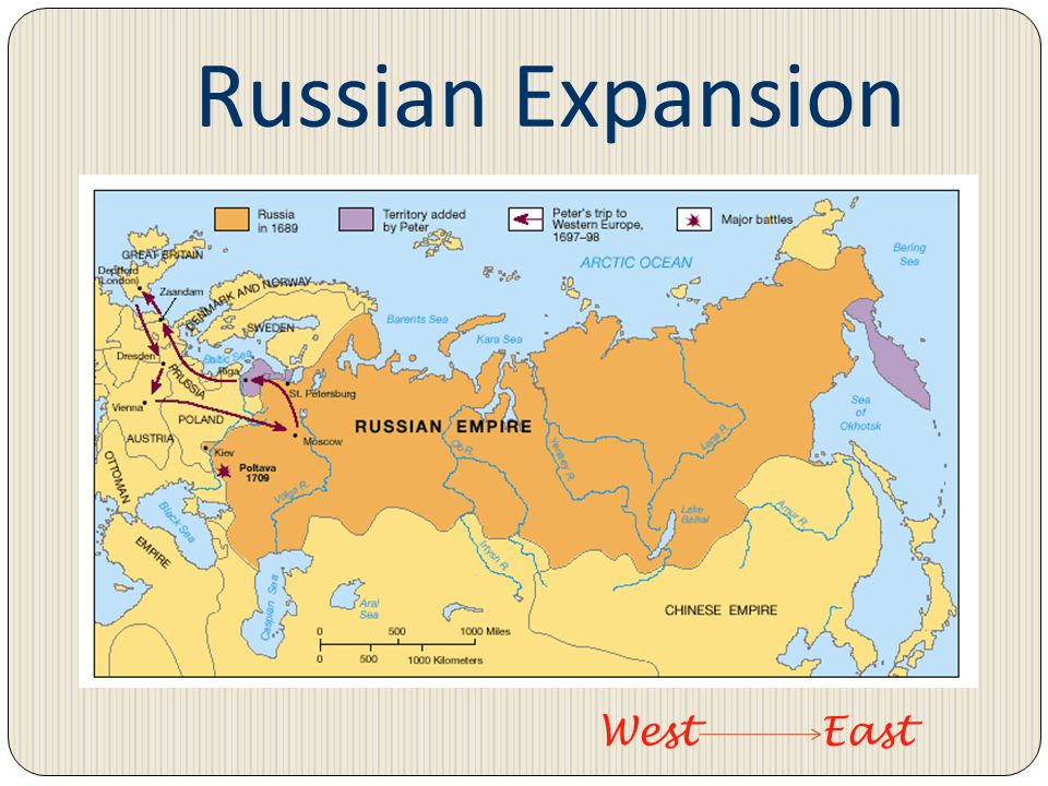 Russian Expansion West East