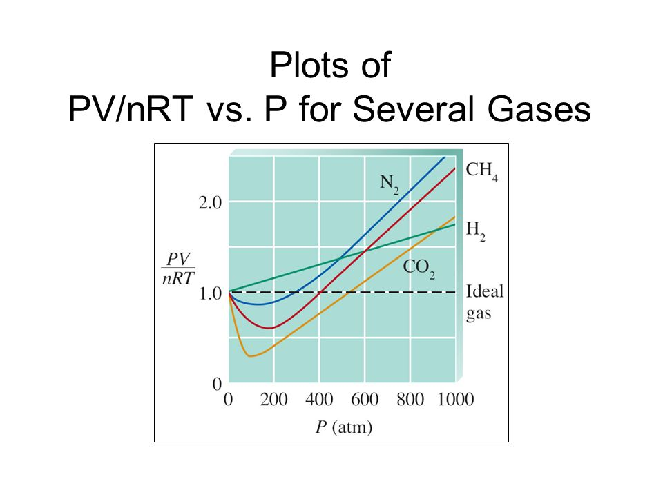 Plots of PV/nRT vs. P for Several Gases