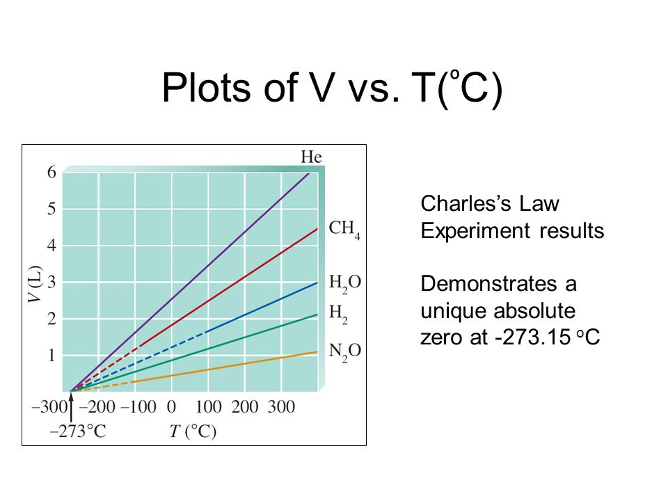 Plots of V vs. T(ºC) Charles's Law Experiment results