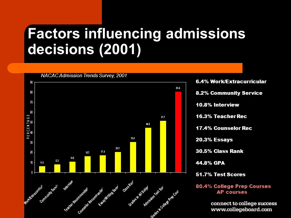Factors influencing admissions decisions (2001)