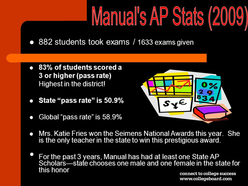 Manual s AP Stats (2009) 882 students took exams / 1633 exams given