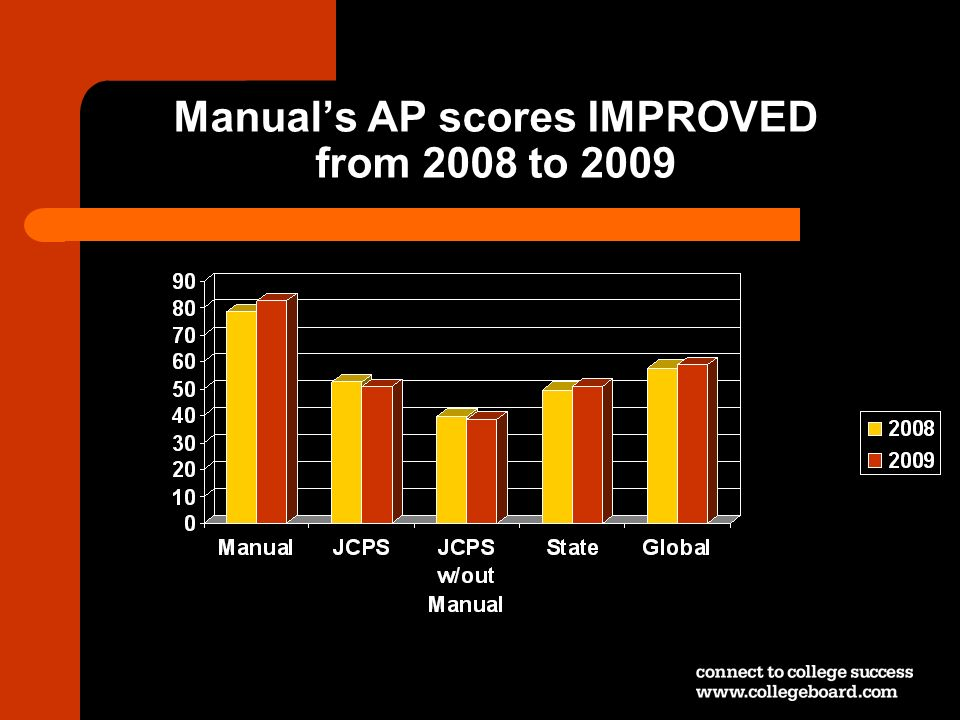 Manual's AP scores IMPROVED from 2008 to 2009