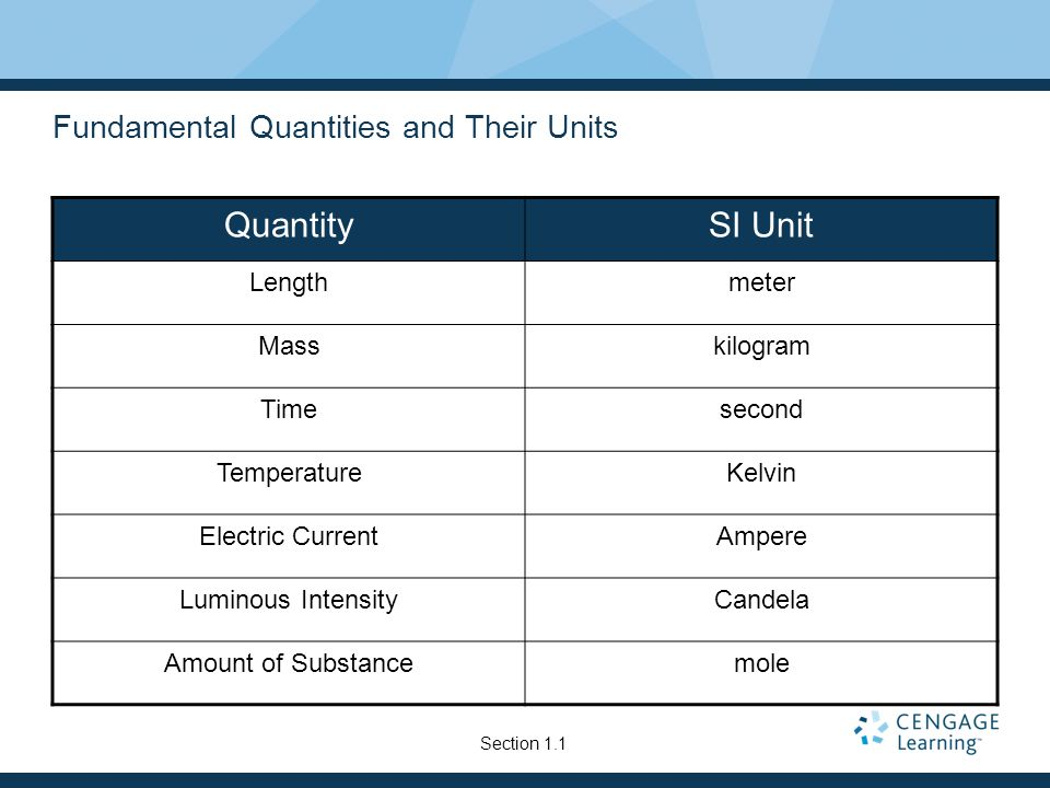Fundamental Quantities and Their Units