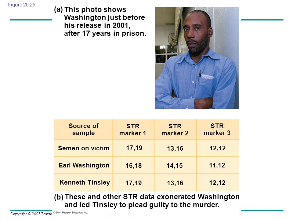 Figure 20.25 This photo shows Washington just before his release in 2001, after 17 years in prison.