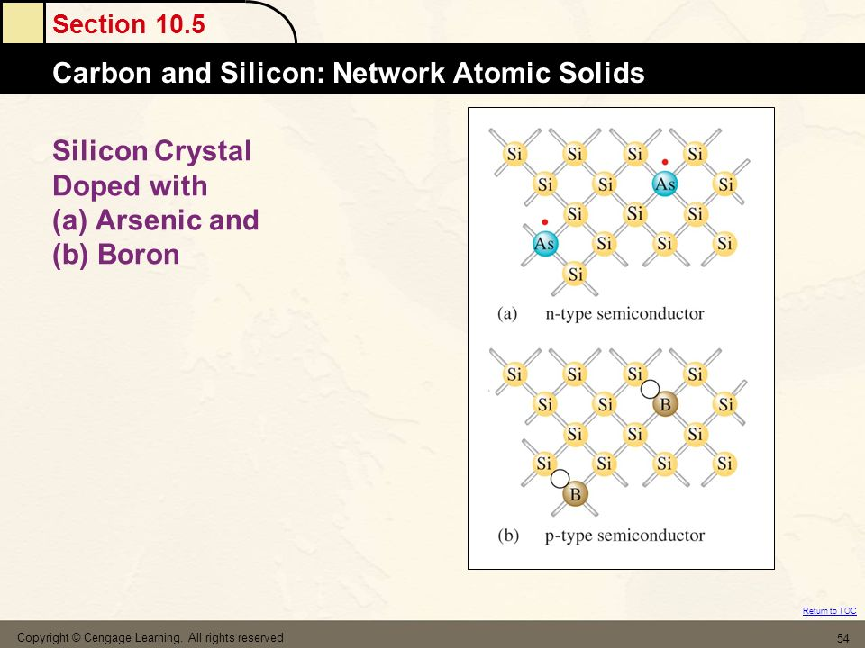 Silicon Crystal Doped with (a) Arsenic and (b) Boron