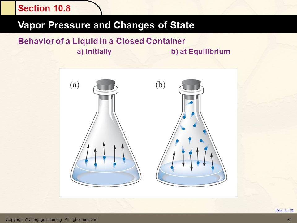 Behavior of a Liquid in a Closed Container a) Initially b) at Equilibrium