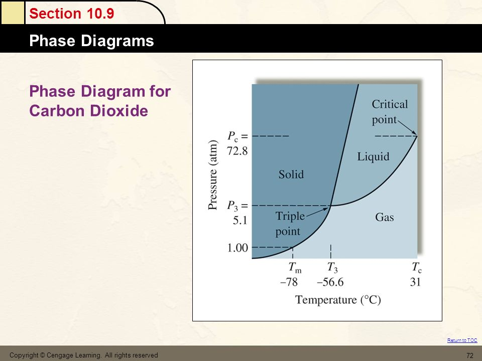Phase Diagram for Carbon Dioxide
