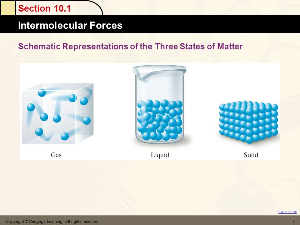 Schematic Representations of the Three States of Matter