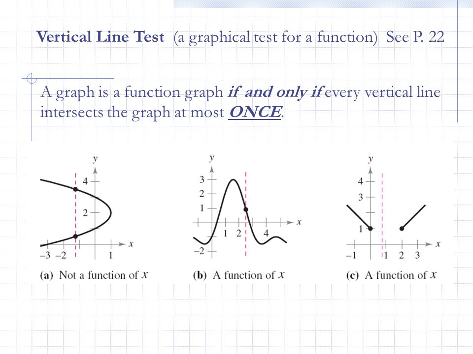 Vertical Line Test (a graphical test for a function) See P. 22