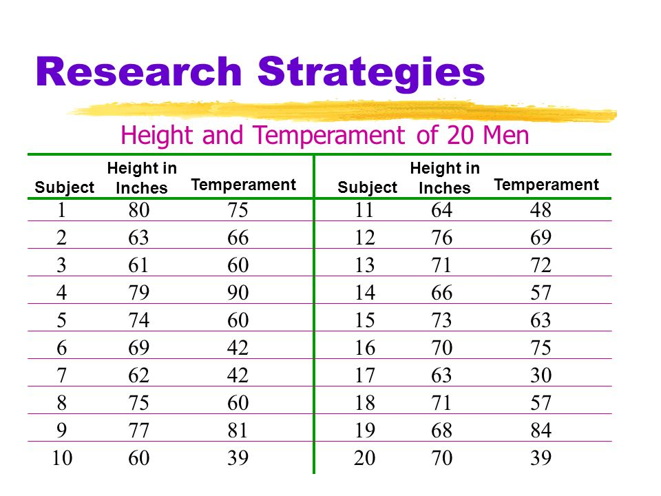 Height and Temperament of 20 Men