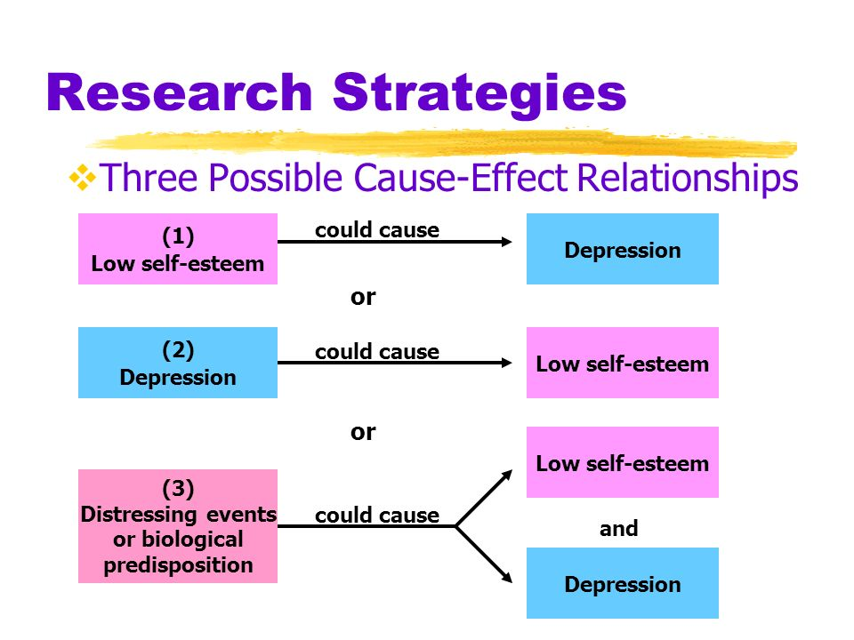 Research Strategies Three Possible Cause-Effect Relationships or or