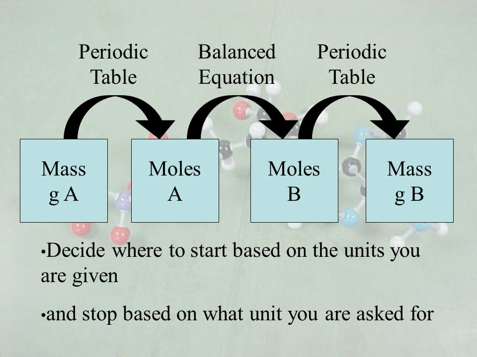 Periodic Table Balanced Equation. Periodic Table. Mass g A. MolesA. MolesB. Mass g B. Decide where to start based on the units you are given.