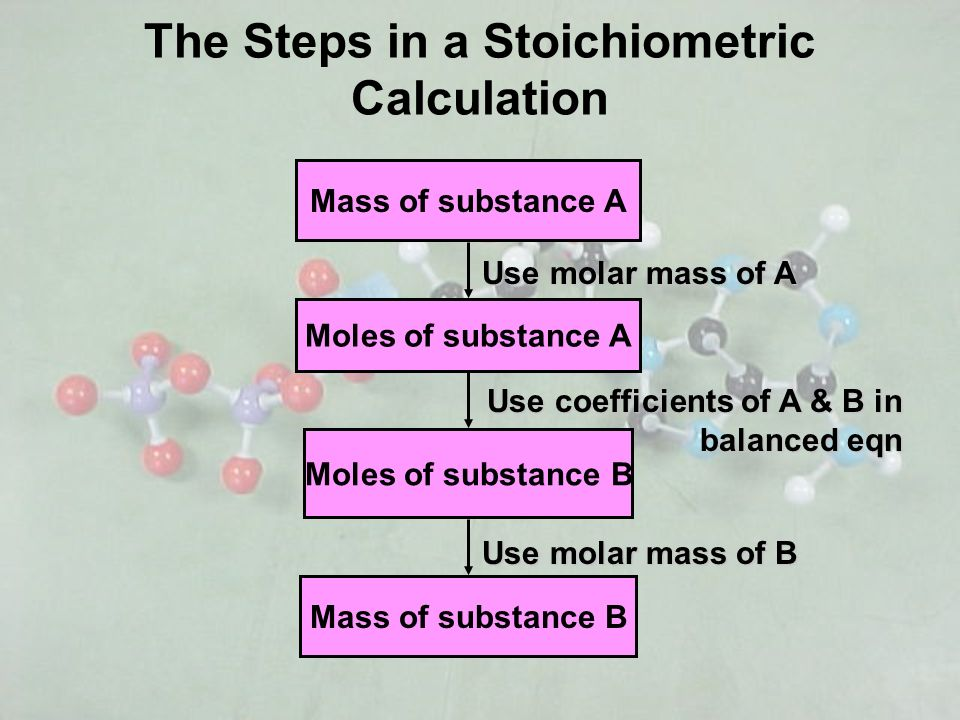 The Steps in a Stoichiometric Calculation