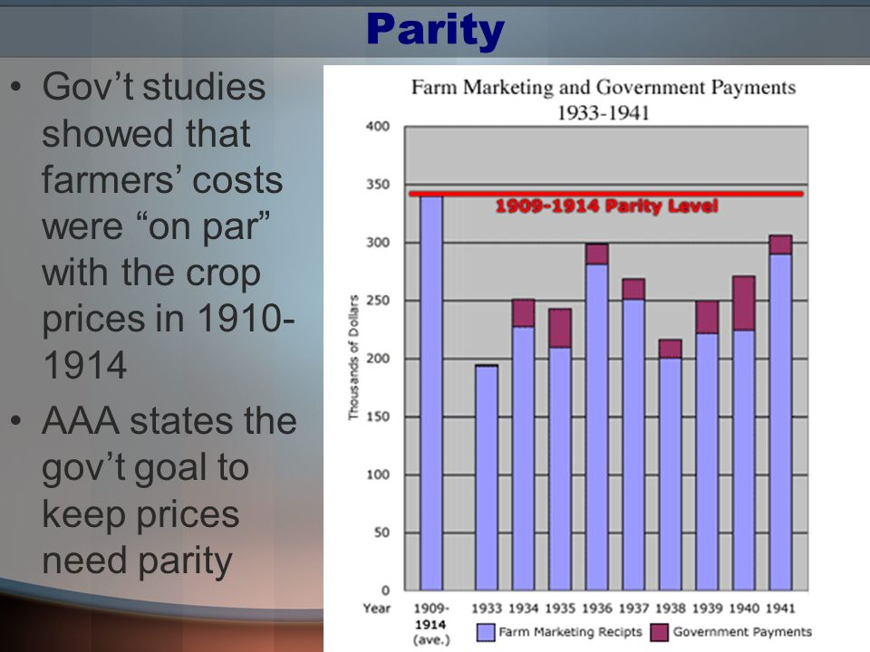 Parity Gov't studies showed that farmers' costs were on par with the crop prices in 1910-1914.