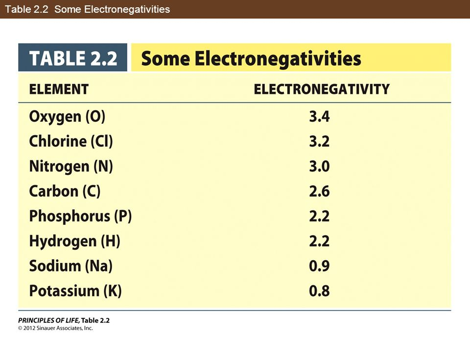 Table 2.2 Some Electronegativities