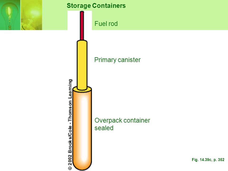 Storage Containers Fuel rod Primary canister Overpack container sealed