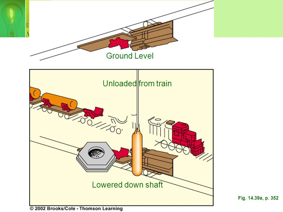 Ground Level Unloaded from train Lowered down shaft