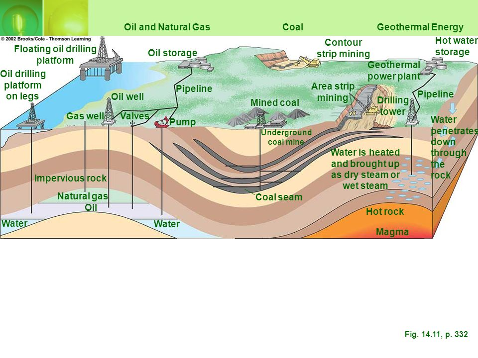Oil and Natural Gas Coal Geothermal Energy Contour strip mining
