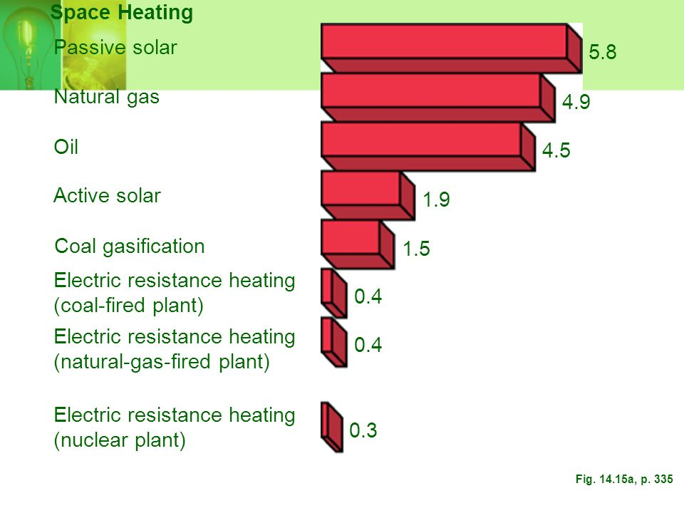 Electric resistance heating (coal-fired plant) 0.4