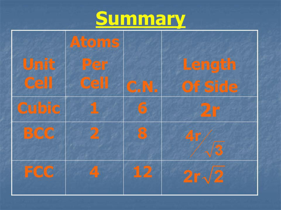 Summary 2r Unit Cell Atoms Per Cell C.N. Length Of Side Cubic 1 6 BCC
