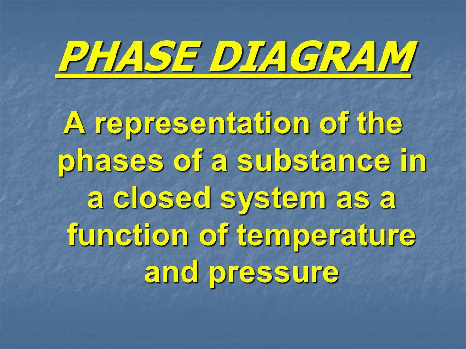 PHASE DIAGRAM A representation of the phases of a substance in a closed system as a function of temperature and pressure.
