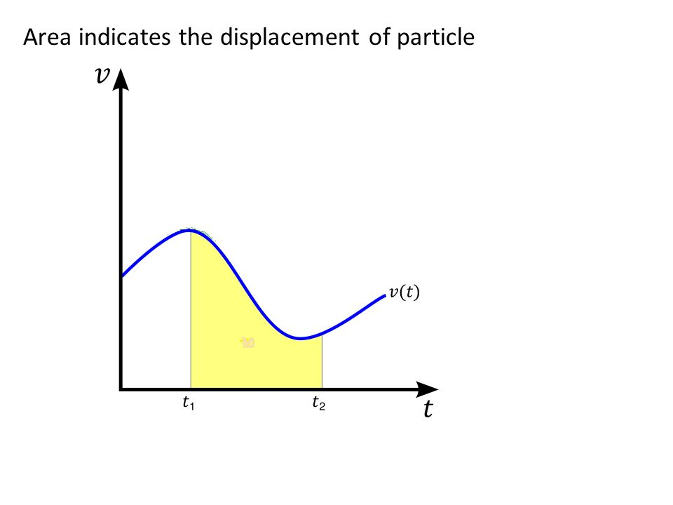 Area indicates the displacement of particle
