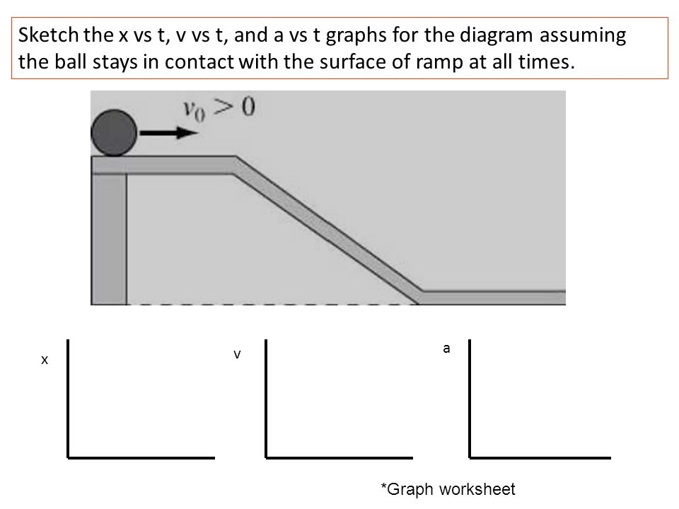 Sketch the x vs t, v vs t, and a vs t graphs for the diagram assuming the ball stays in contact with the surface of ramp at all times.