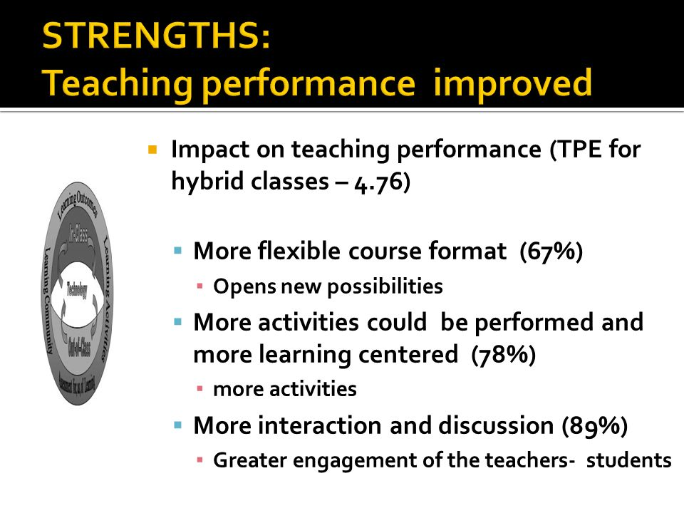 STRENGTHS: Teaching performance improved