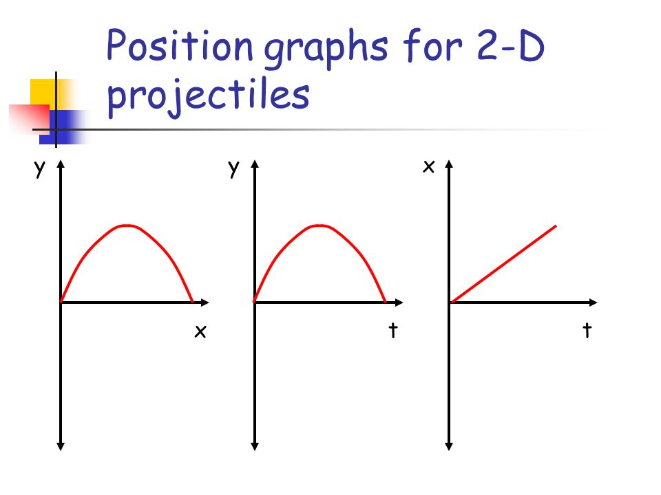 Position graphs for 2-D projectiles