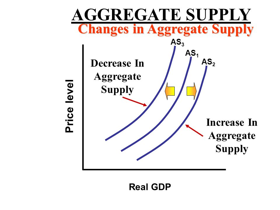 AGGREGATE SUPPLY Changes in Aggregate Supply Decrease In Aggregate