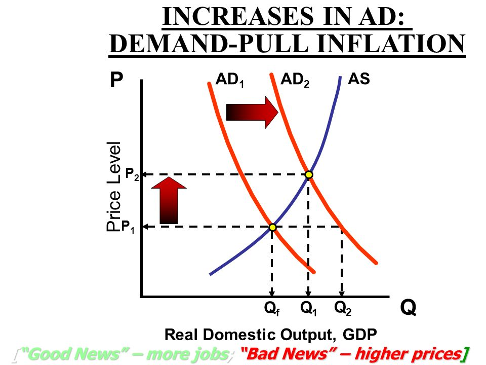 INCREASES IN AD: DEMAND-PULL INFLATION