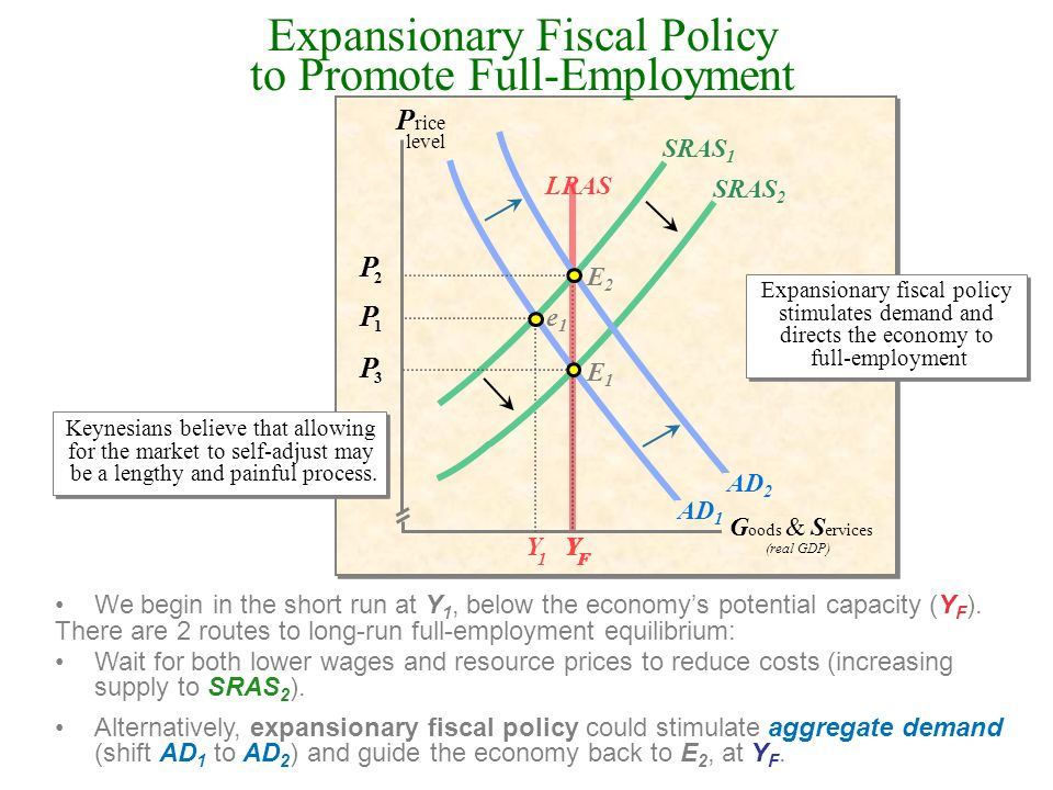 Expansionary Fiscal Policy to Promote Full-Employment