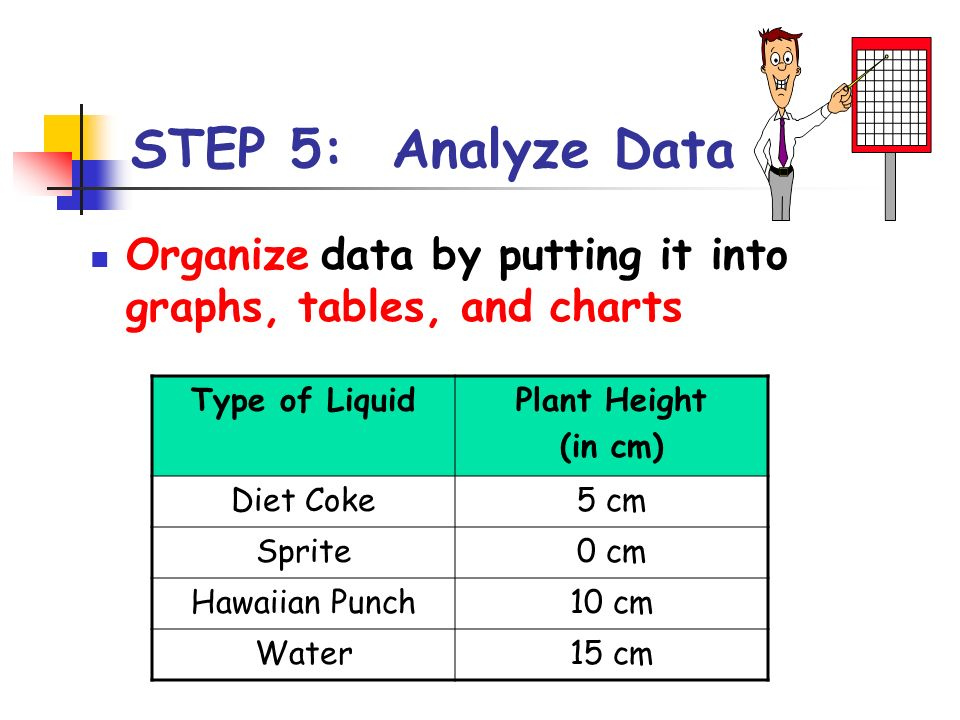 STEP 5: Analyze Data Organize data by putting it into graphs, tables, and charts. Type of Liquid.