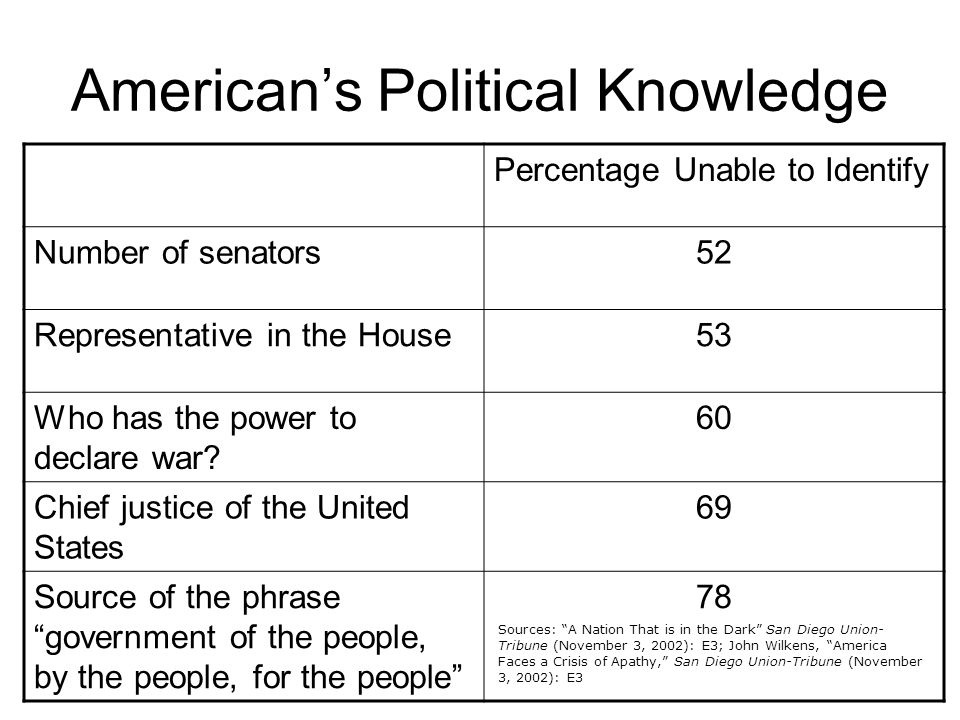 American's Political Knowledge