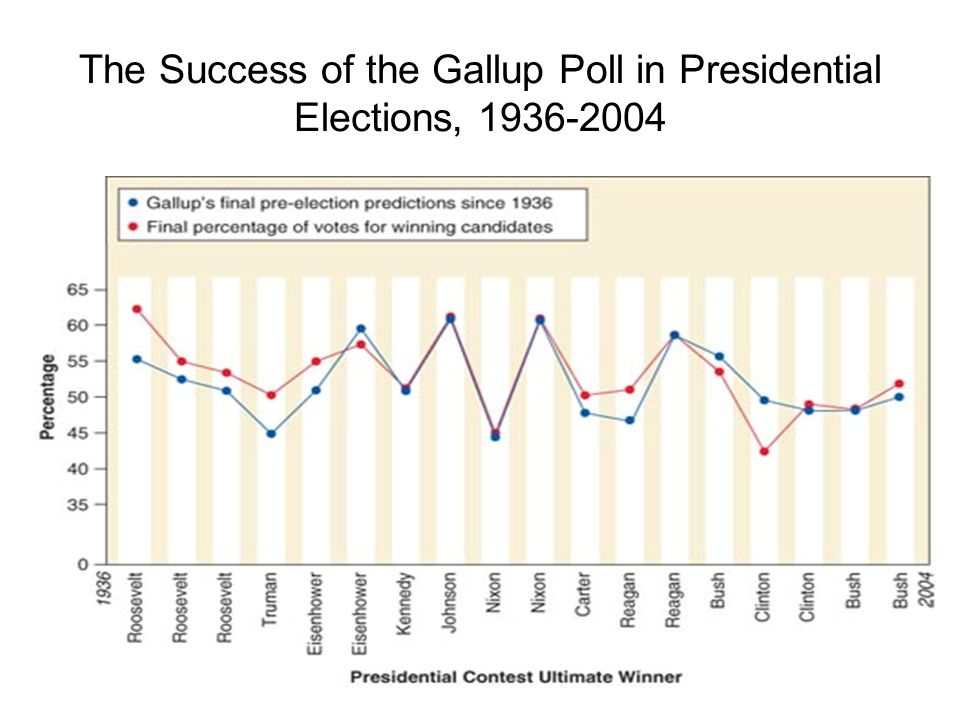 The Success of the Gallup Poll in Presidential Elections, 1936-2004
