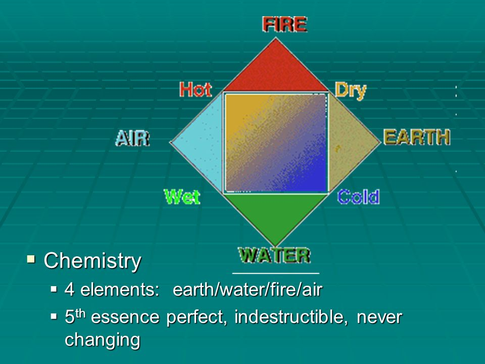 Chemistry 4 elements: earth/water/fire/air