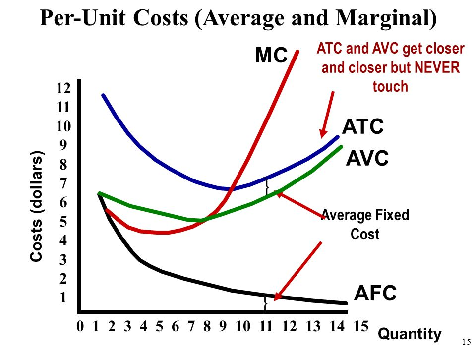 Per-Unit Costs (Average and Marginal)