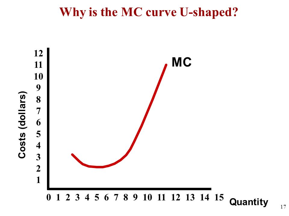 Why is the MC curve U-shaped