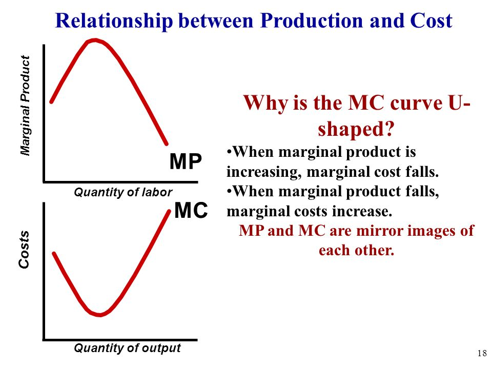 Relationship between Production and Cost Why is the MC curve U-shaped