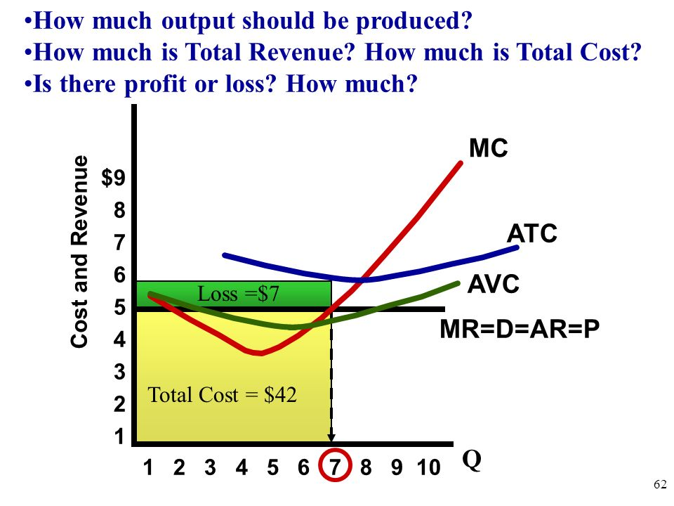 How much output should be produced