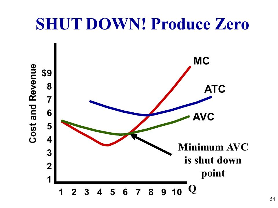 Minimum AVC is shut down point