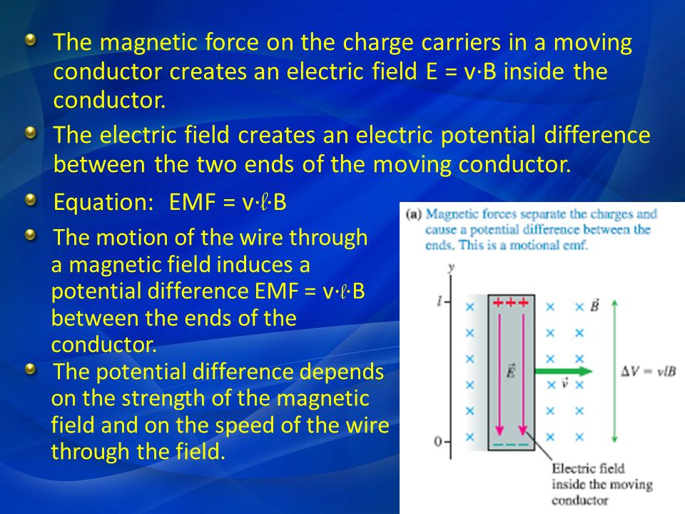 The magnetic force on the charge carriers in a moving conductor creates an electric field E = v·B inside the conductor.
