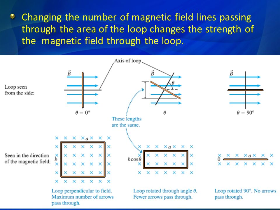 Changing the number of magnetic field lines passing through the area of the loop changes the strength of the magnetic field through the loop.