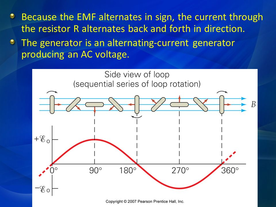 Because the EMF alternates in sign, the current through the resistor R alternates back and forth in direction.