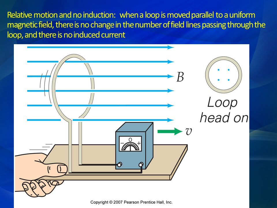 Relative motion and no induction: when a loop is moved parallel to a uniform magnetic field, there is no change in the number of field lines passing through the loop, and there is no induced current