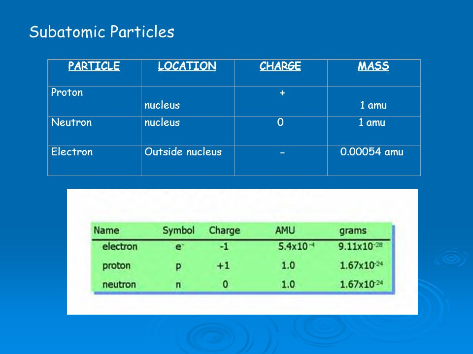 Subatomic Particles PARTICLE LOCATION CHARGE MASS Proton nucleus +